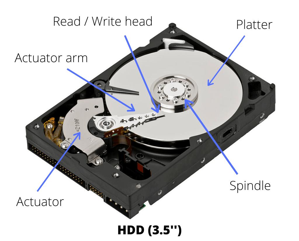 Parts of a hard drive.